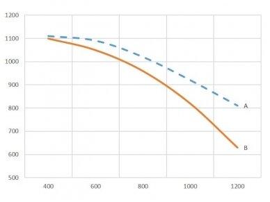Išcentrinis ventiliatorius N16 3f 3